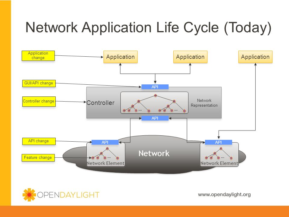 Network Application Life Cycle (Today)