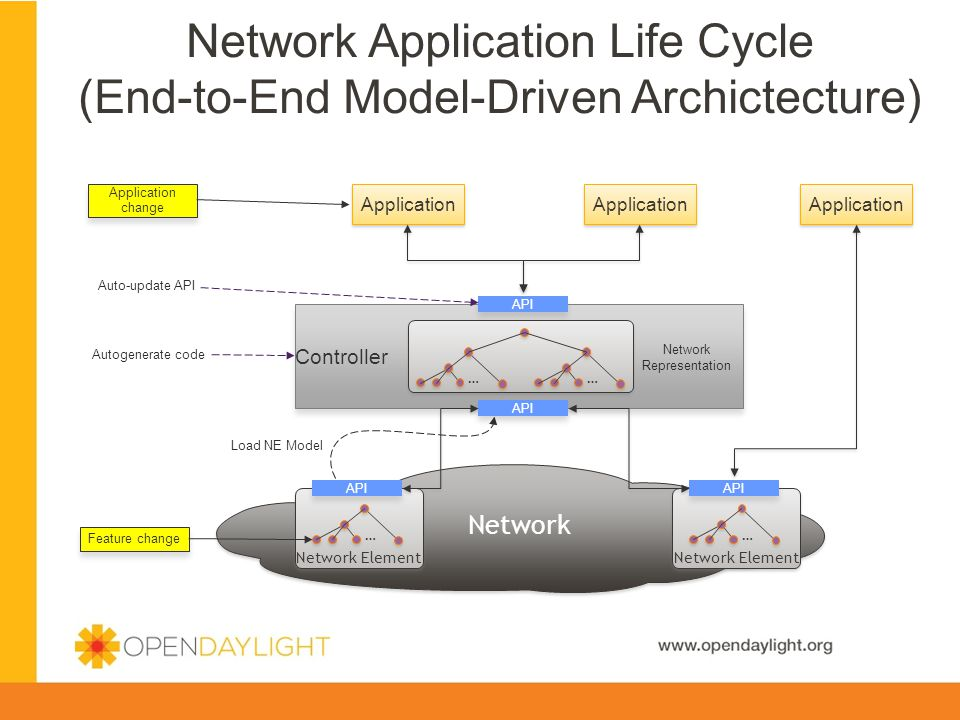 Network Application Life Cycle (End-to-End Model-Driven Archictecture)