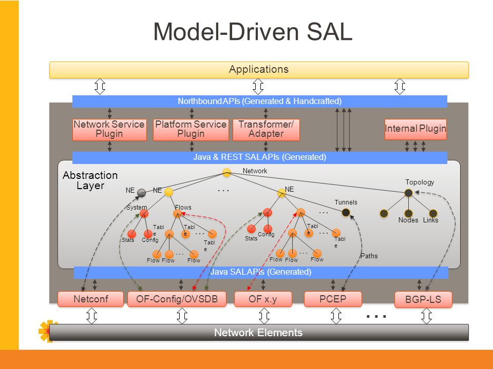 Model-Driven SAL … … Applications Abstraction Layer … … …