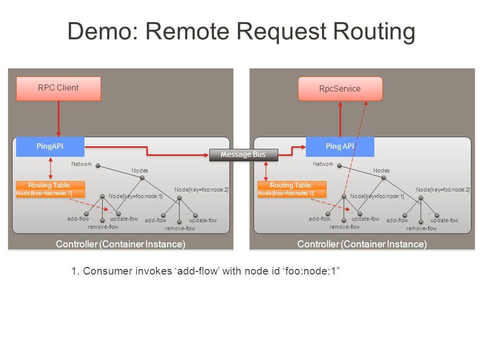 Demo: Remote Request Routing