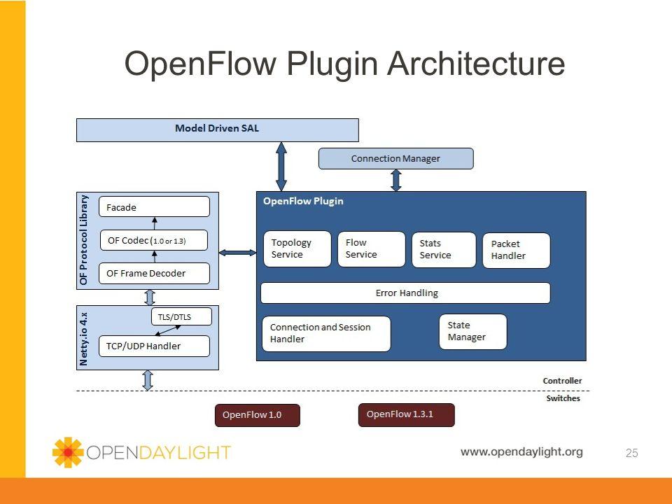 OpenFlow Plugin Architecture