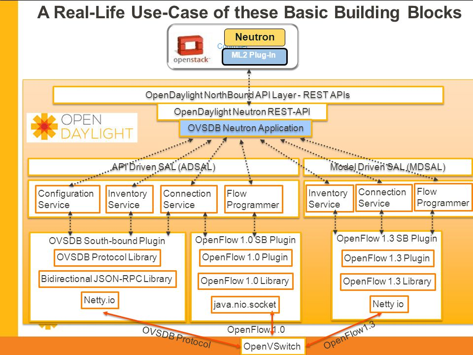 A Real-Life Use-Case of these Basic Building Blocks