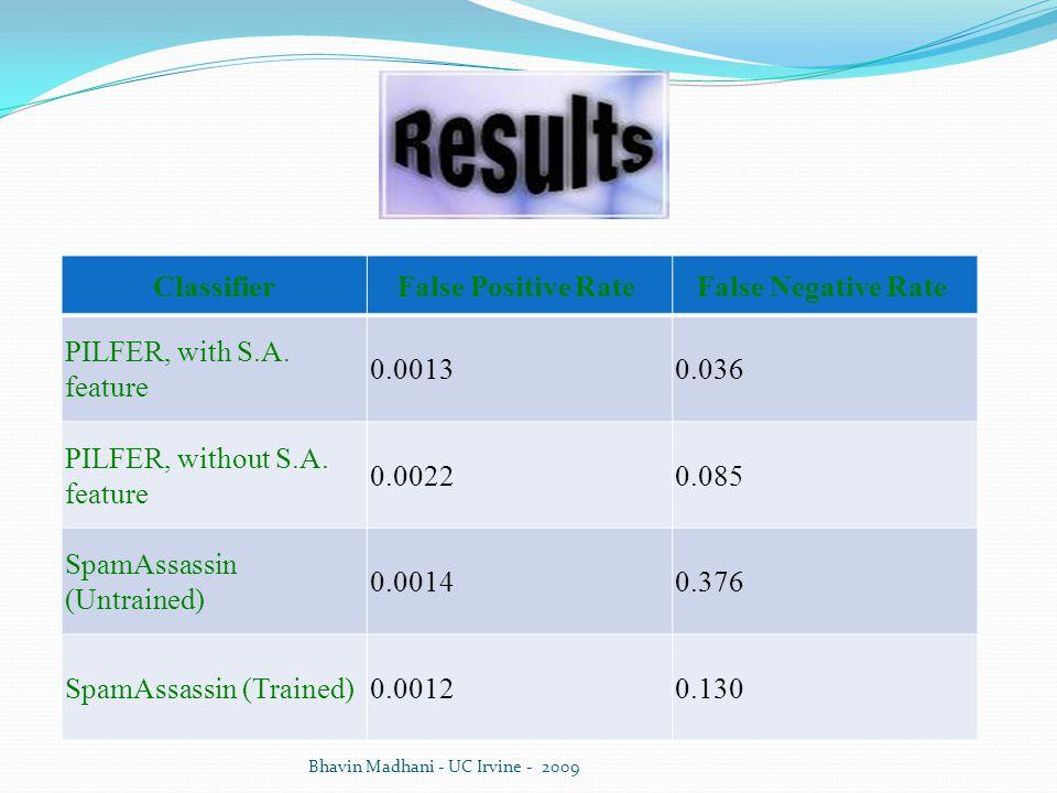 Classifier False Positive Rate False Negative Rate