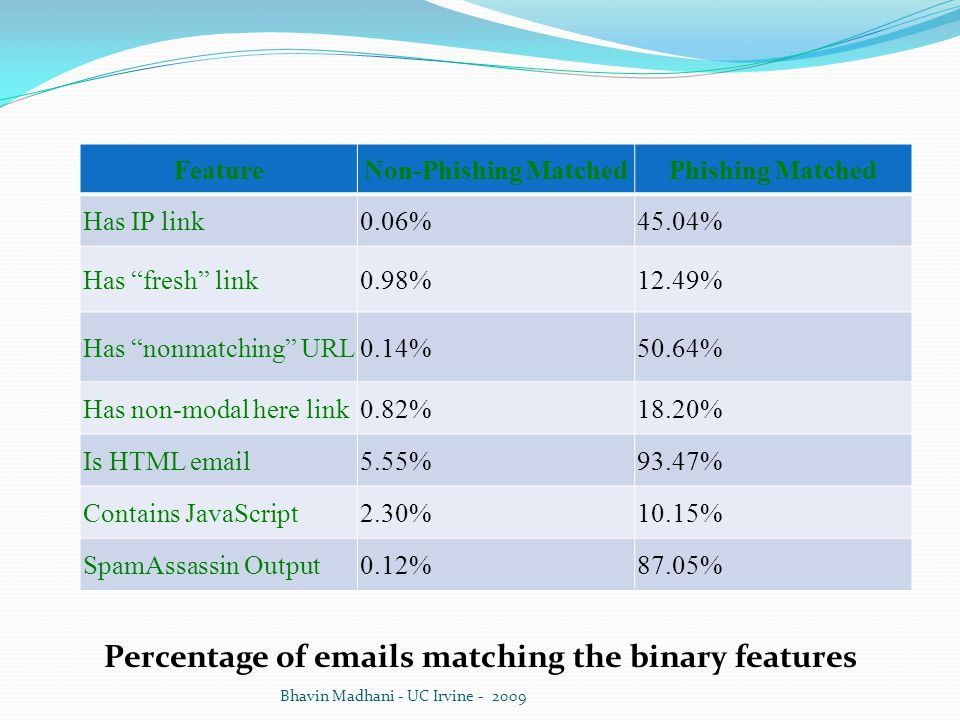 Percentage of emails matching the binary features