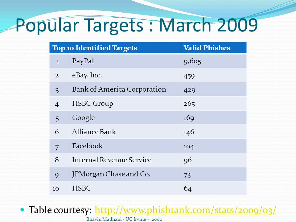 Popular Targets : March 2009