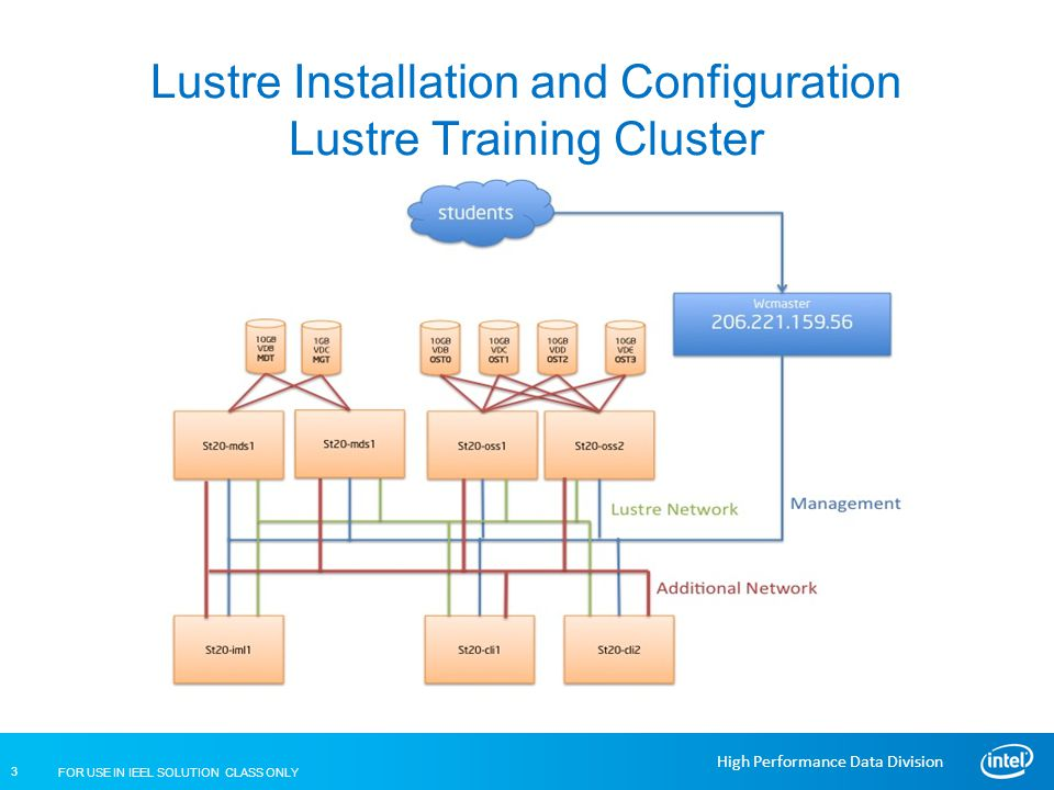 Lustre Installation and Configuration Lustre Training Cluster