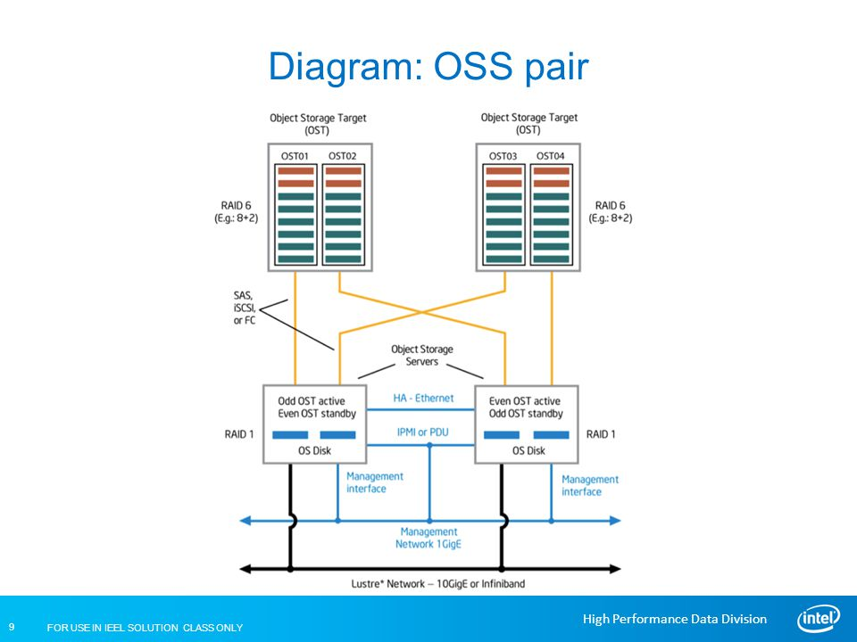 Diagram: OSS pair IEEL Training Cluster Review for Lustre. High Availability Requirements.