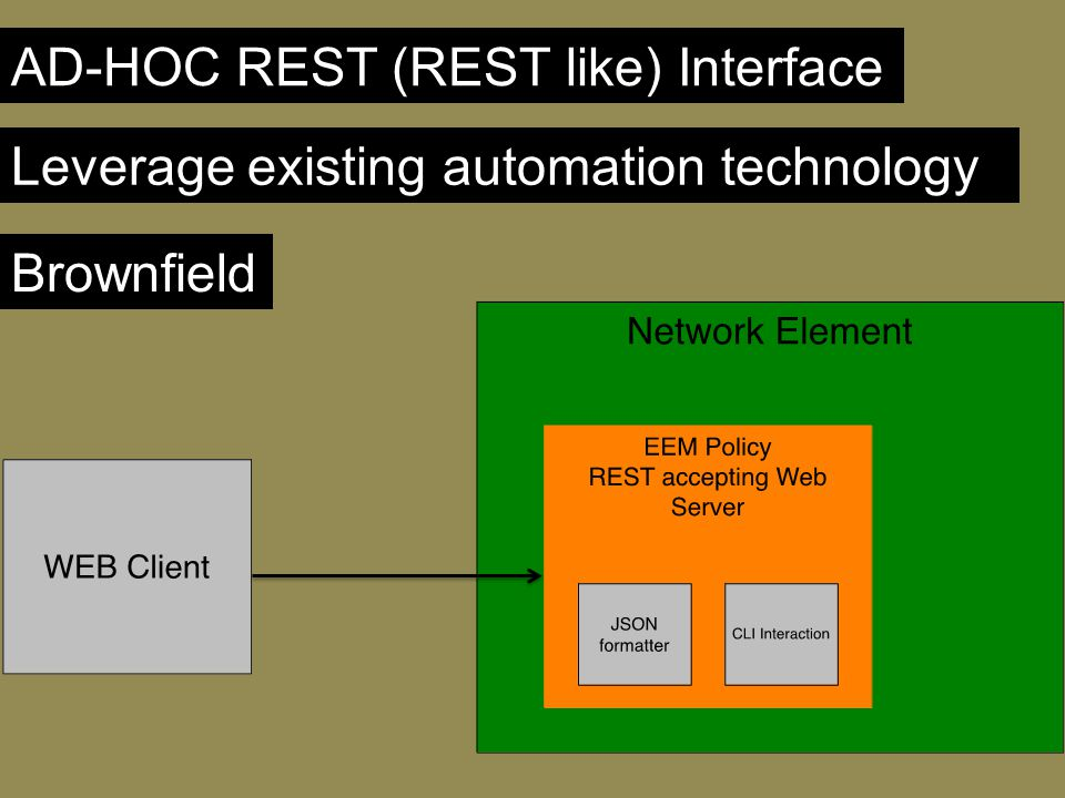 AD-HOC REST (REST like) Interface