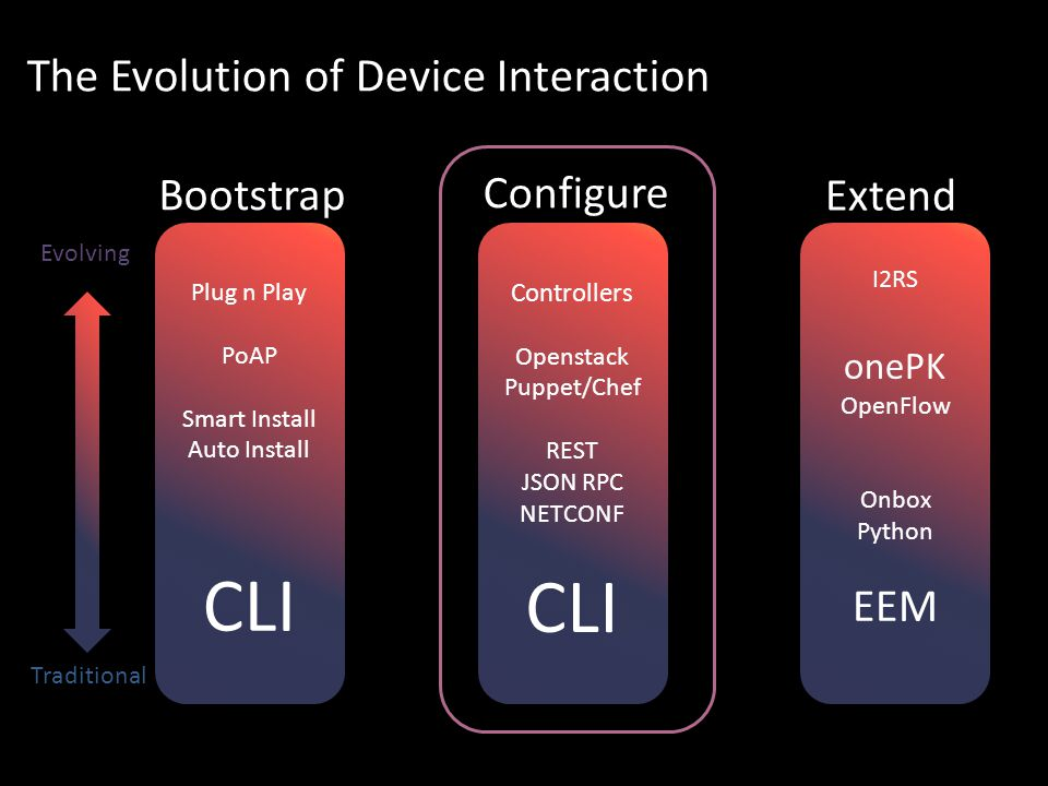 The Evolution of Device Interaction