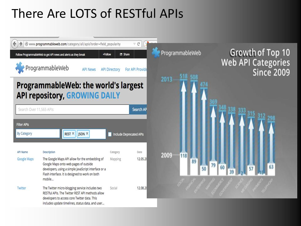 There Are LOTS of RESTful APIs