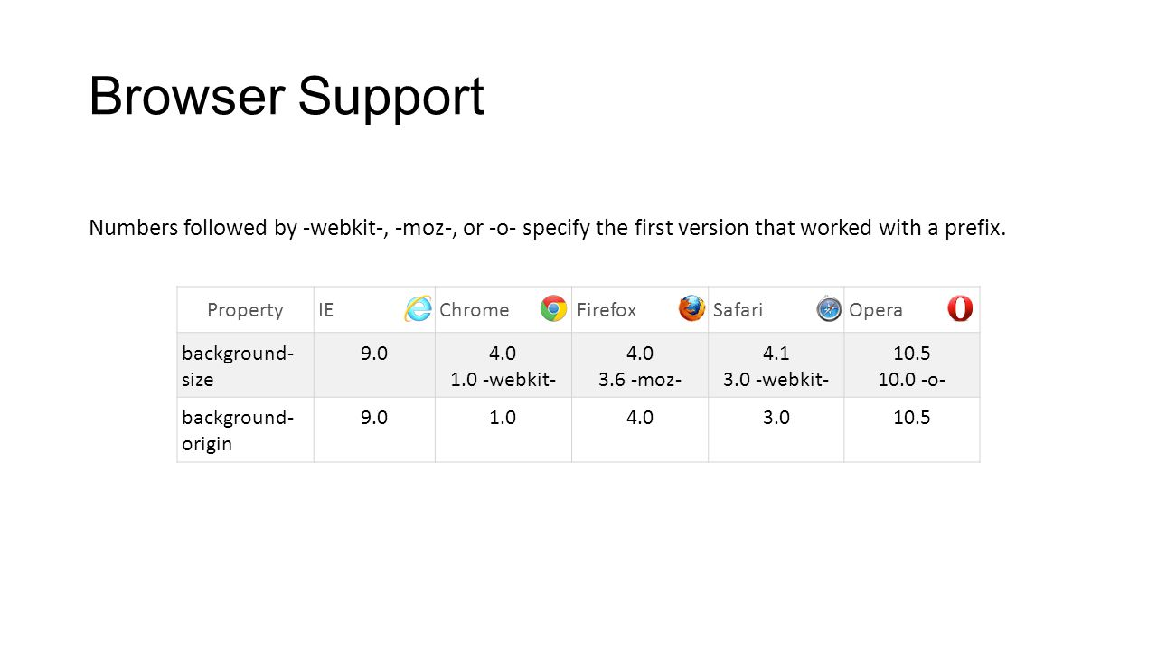 Browser Support Numbers followed by -webkit-, -moz-, or -o- specify the first version that worked with a prefix.