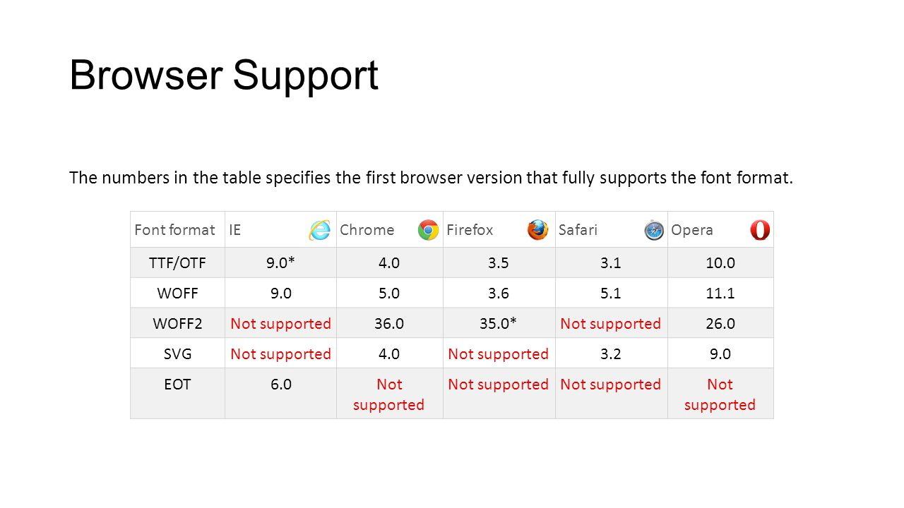 Browser Support The numbers in the table specifies the first browser version that fully supports the font format.