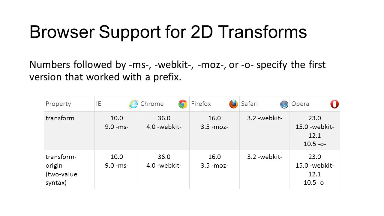 Browser Support for 2D Transforms