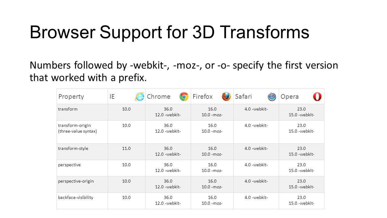 Browser Support for 3D Transforms