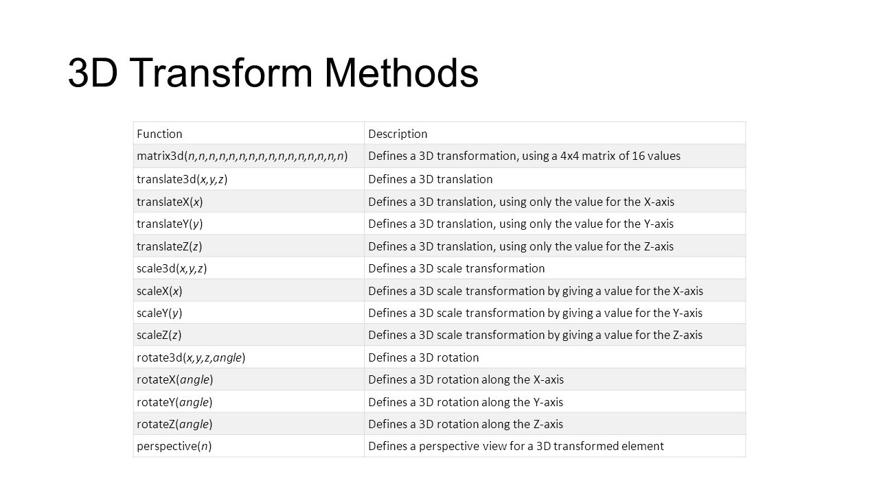 3D Transform Methods Function Description