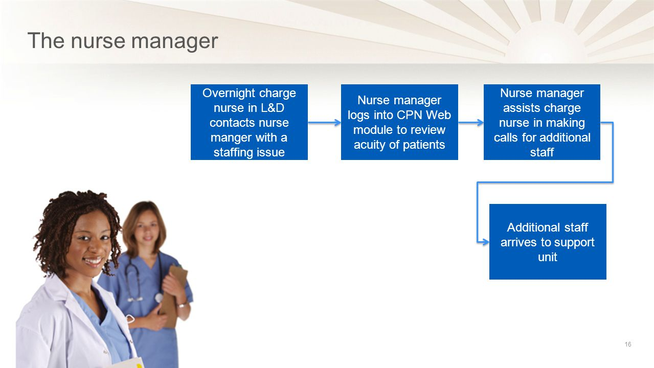 The nurse manager Overnight charge nurse in L&D contacts nurse manger with a staffing issue.