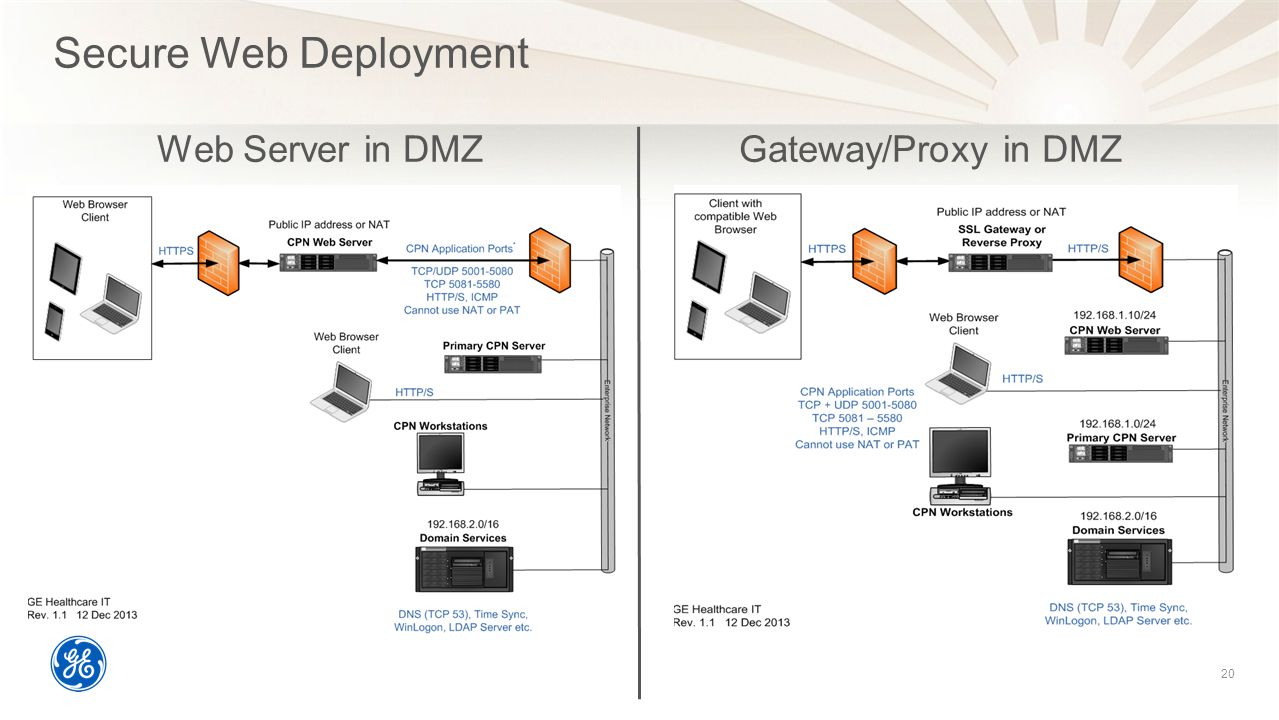 Secure Web Deployment Web Server in DMZ Gateway/Proxy in DMZ