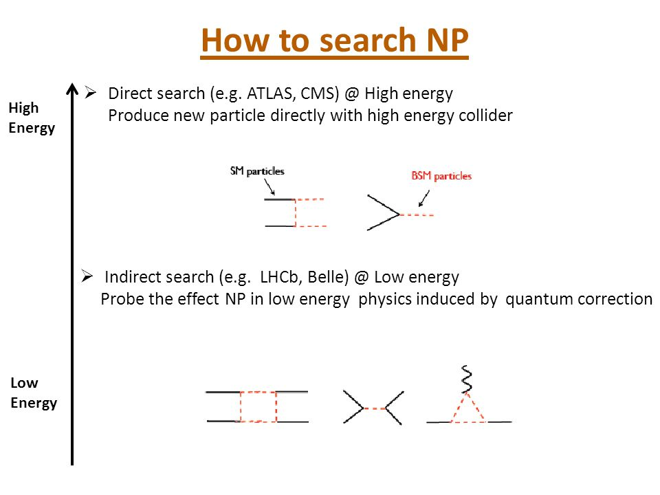 How to search NP Direct search (e.g. ATLAS, CMS) @ High energy