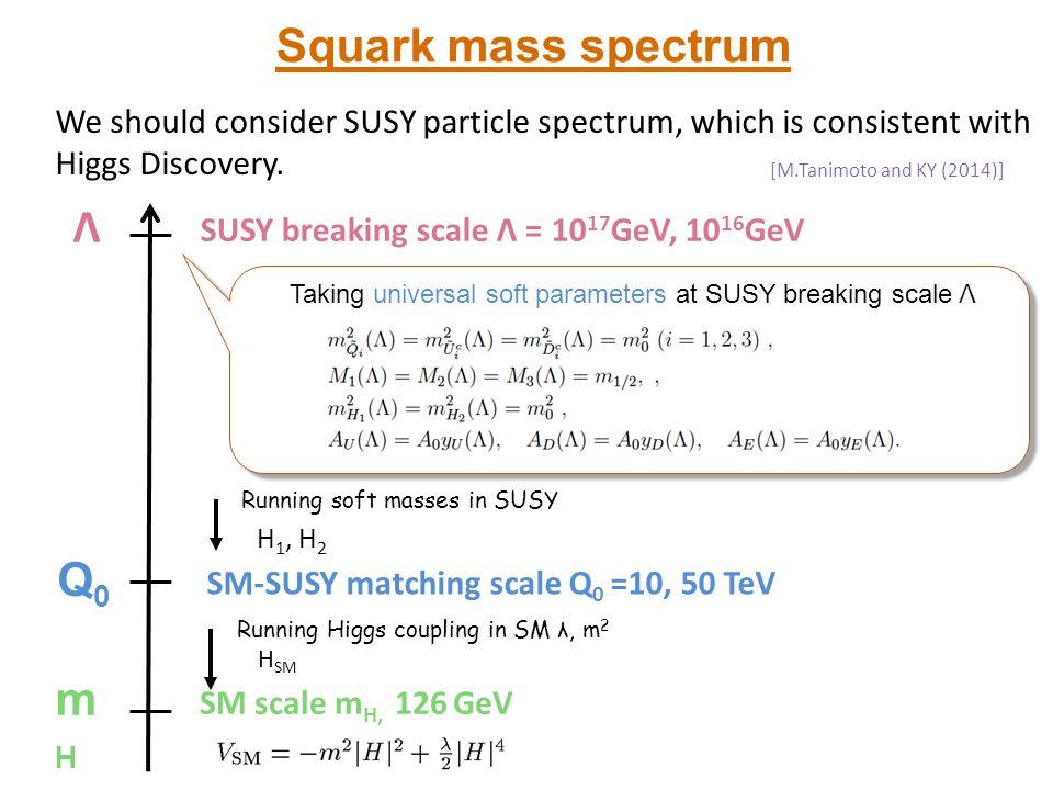 Squark mass spectrum Λ Q0 mH