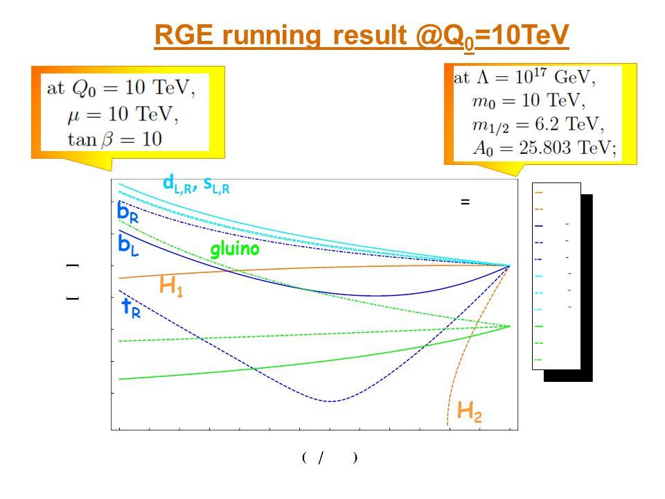 RGE running result @Q0=10TeV