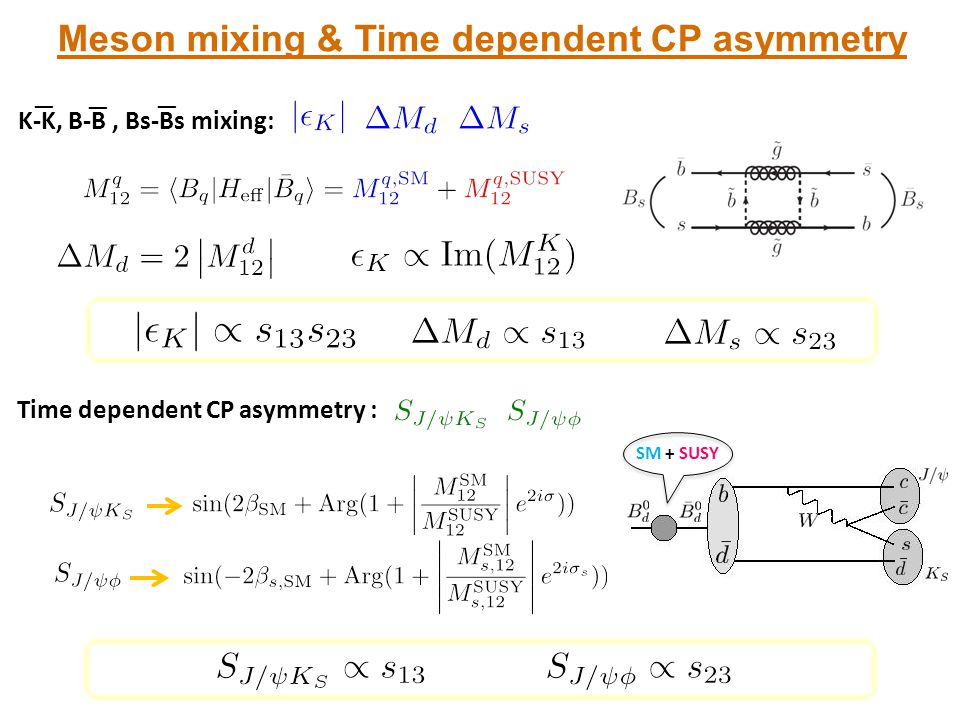 Meson mixing & Time dependent CP asymmetry