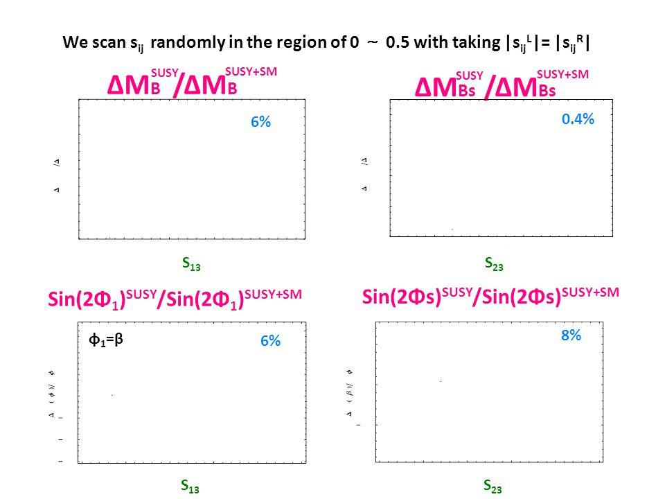 ΔMB /ΔMB ΔMBs /ΔMBs Sin(2Φs)SUSY/Sin(2Φs)SUSY+SM