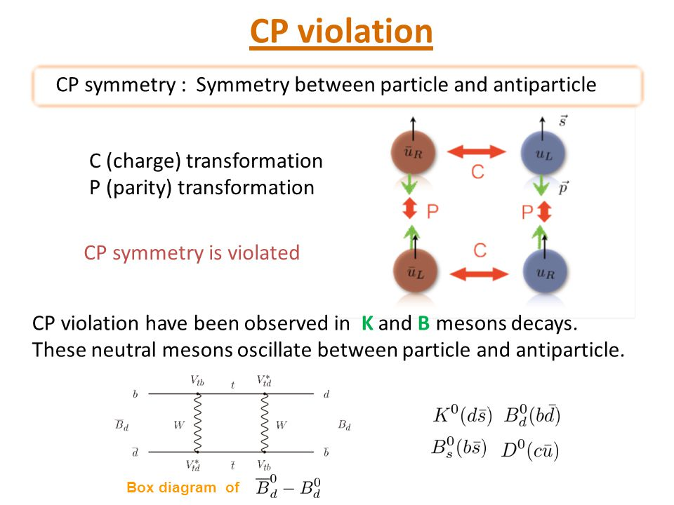 CP violation CP symmetry : Symmetry between particle and antiparticle