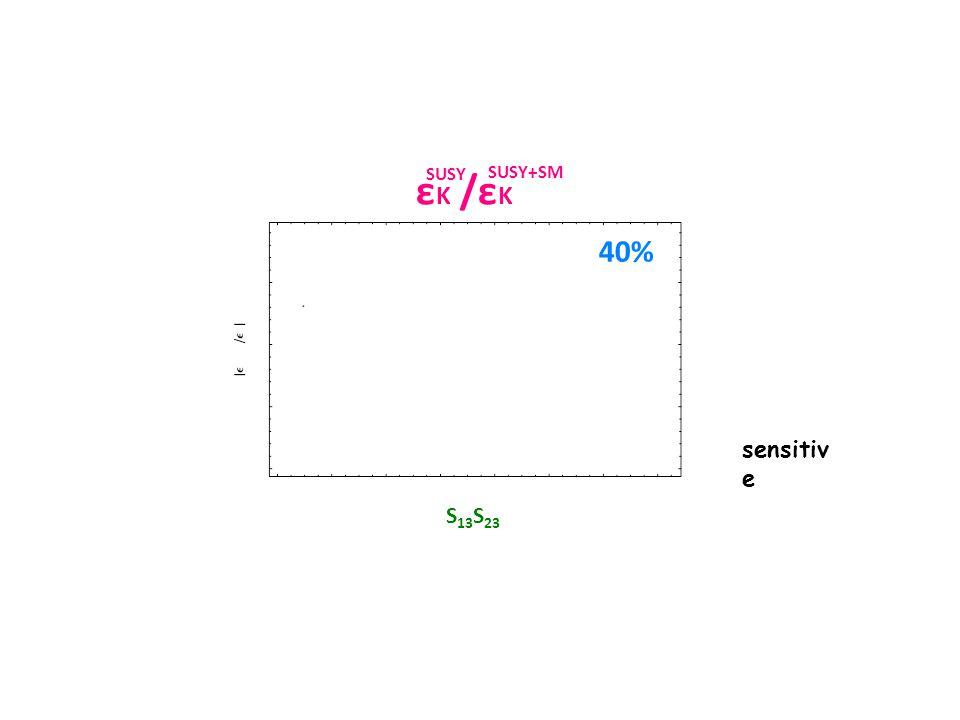 εK /εK SUSY. SUSY+SM. 40% sensitive. S13S23. We scan δij randomly in the region of 0 ~ 0.5. SM component.