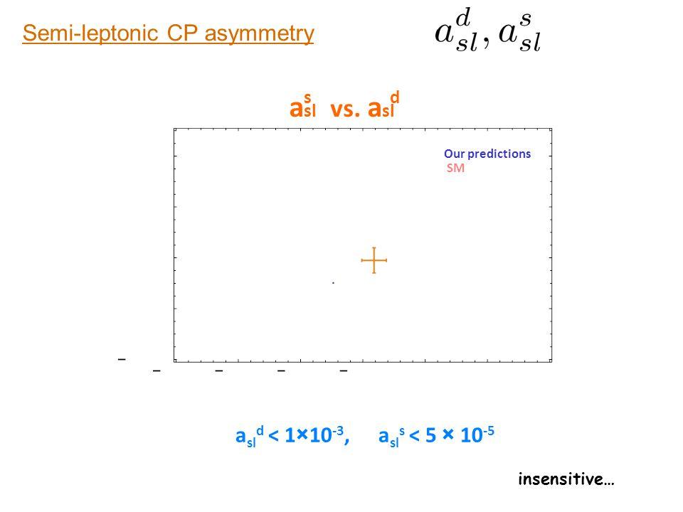 asl asl vs. asl Semi-leptonic CP asymmetry