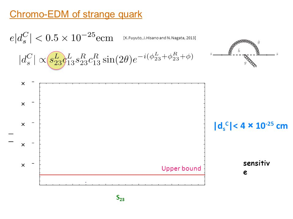 Chromo-EDM of strange quark