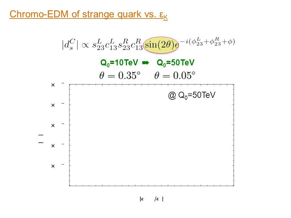 Chromo-EDM of strange quark vs. εK