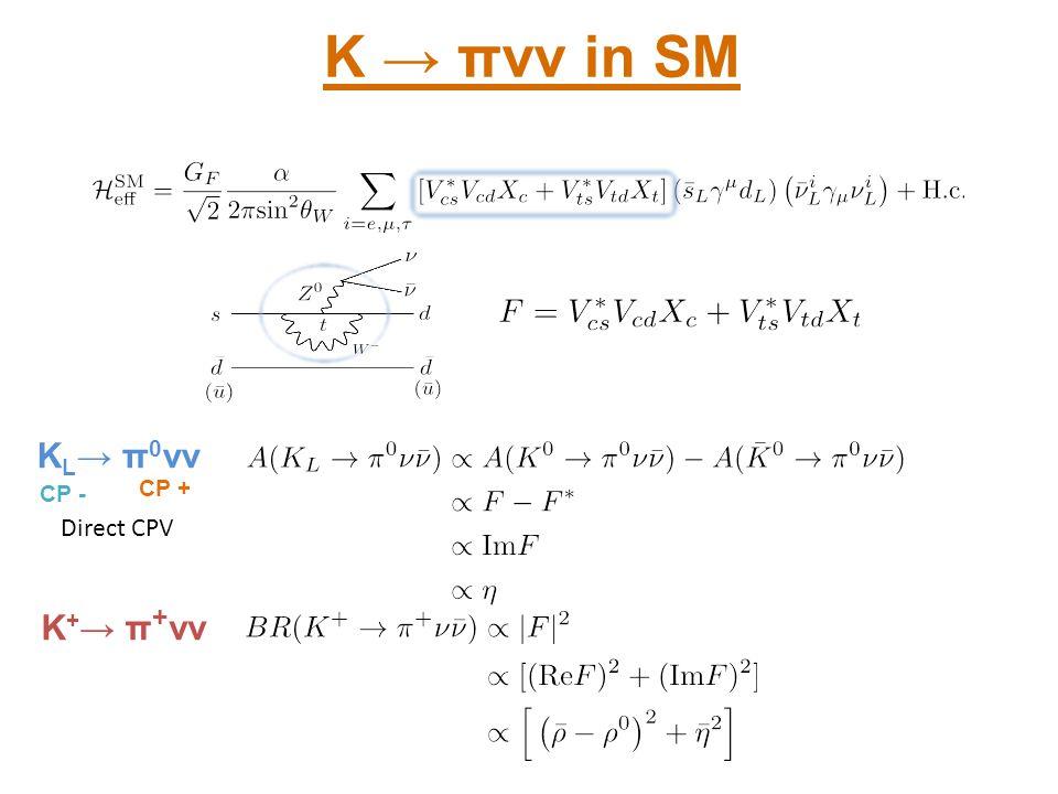 K → πνν in SM KL→ π0νν K+→ π+νν Direct CPV K to pinunu Relation