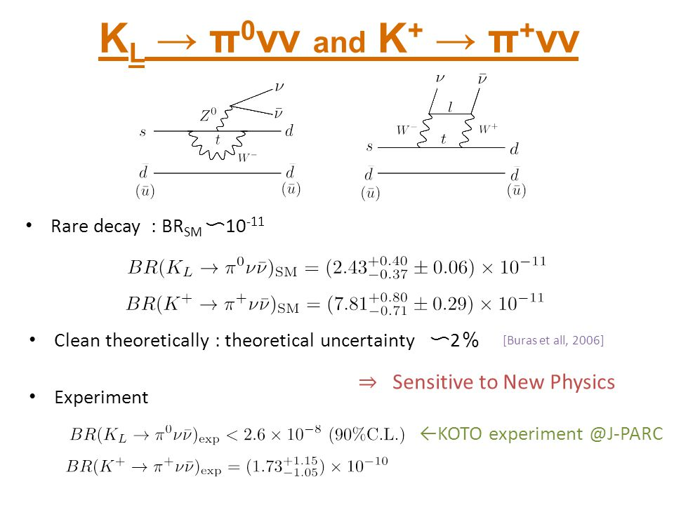 ⇒ Sensitive to New Physics