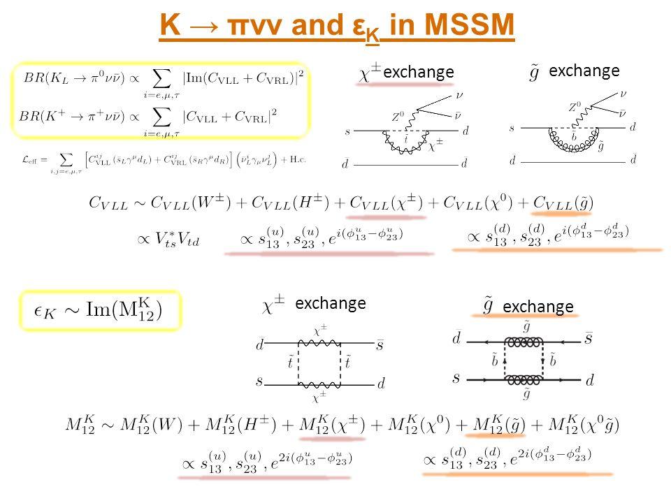 K → πνν and εK in MSSM In the MSSM SM exchange exchange exchange