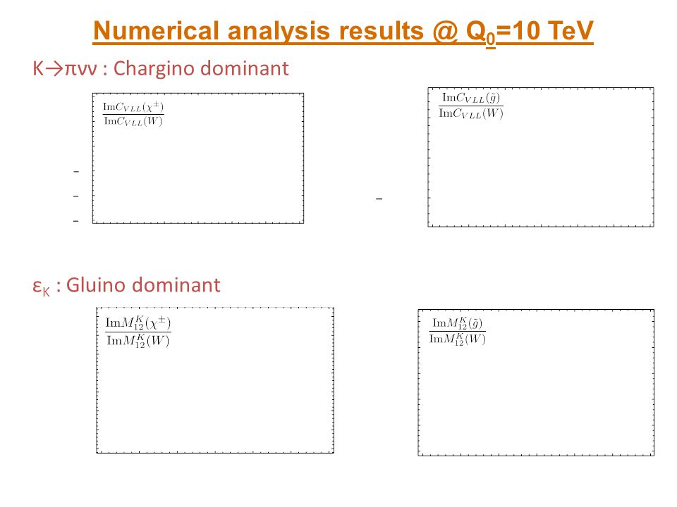 Numerical analysis results @ Q0=10 TeV