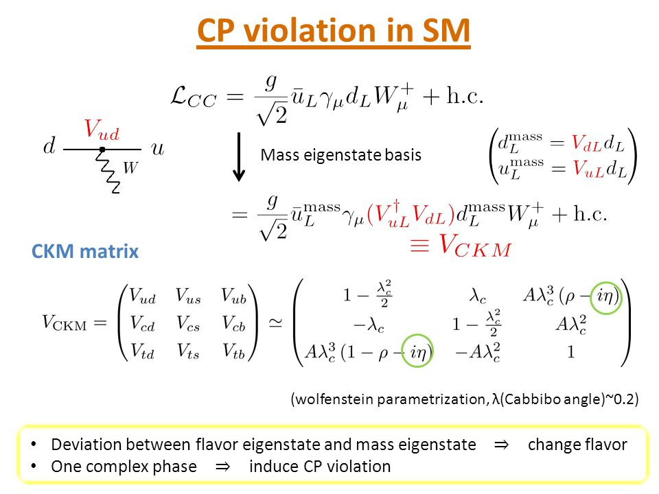 CP violation in SM CKM matrix フレーバー固有状態と質量固有状態のずれ フレーバーを変える