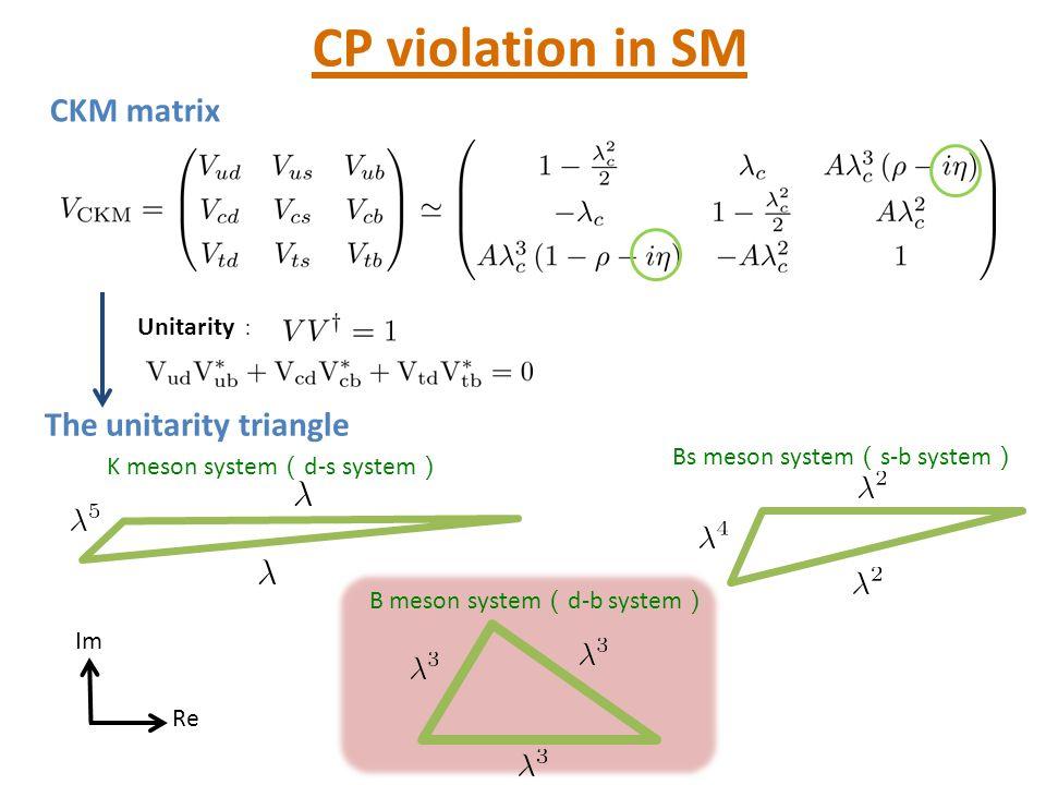 CP violation in SM CKM matrix The unitarity triangle Unitarity :