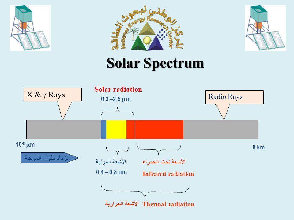 Solar Spectrum X &  Rays Solar radiation Radio Rays تزداد طول الموجة