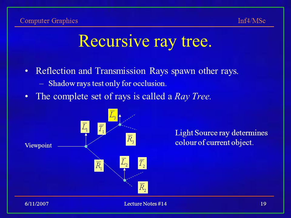 Recursive ray tree. Reflection and Transmission Rays spawn other rays.