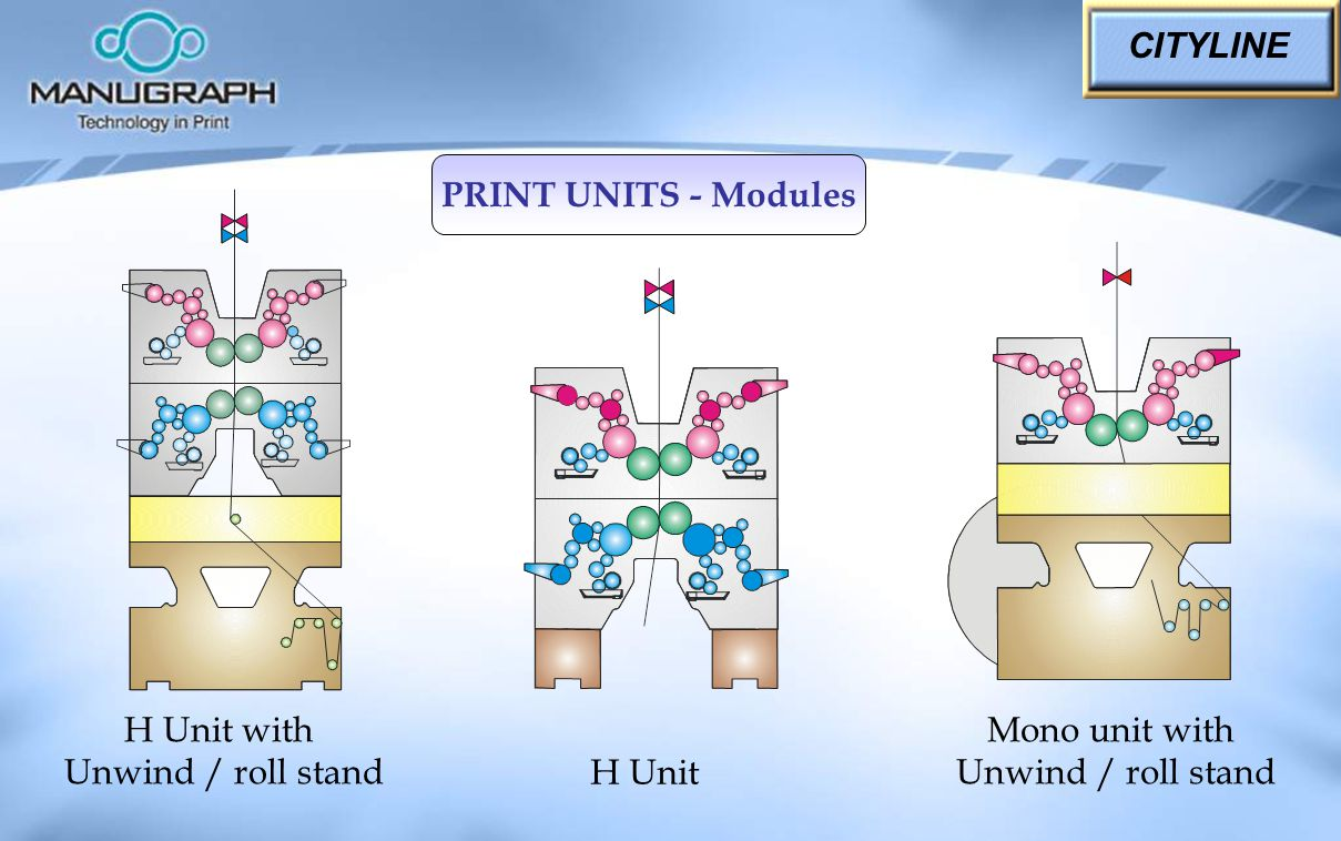 CITYLINE PRINT UNITS - Modules. H Unit with. Unwind / roll stand. Mono unit with. Unwind / roll stand.
