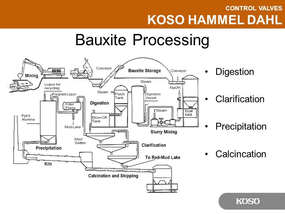 Bauxite Processing Digestion Clarification Precipitation Calcincation