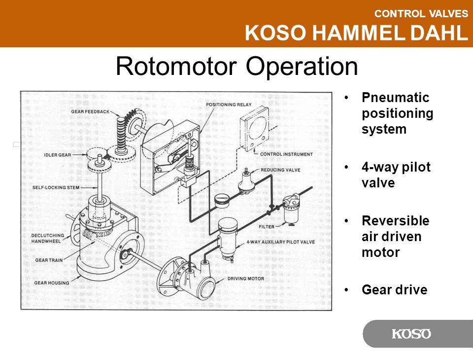 Rotomotor Operation Pneumatic positioning system 4-way pilot valve