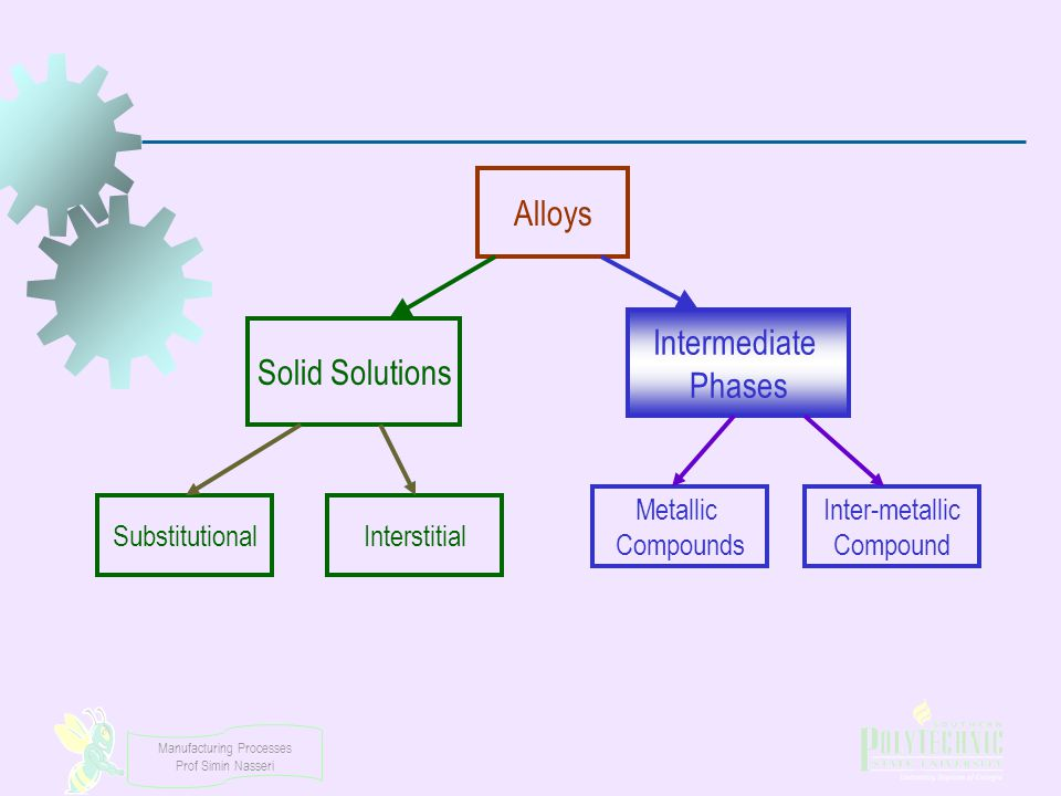 Alloys Intermediate Solid Solutions Phases Metallic Compounds
