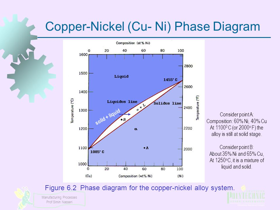 Copper-Nickel (Cu- Ni) Phase Diagram