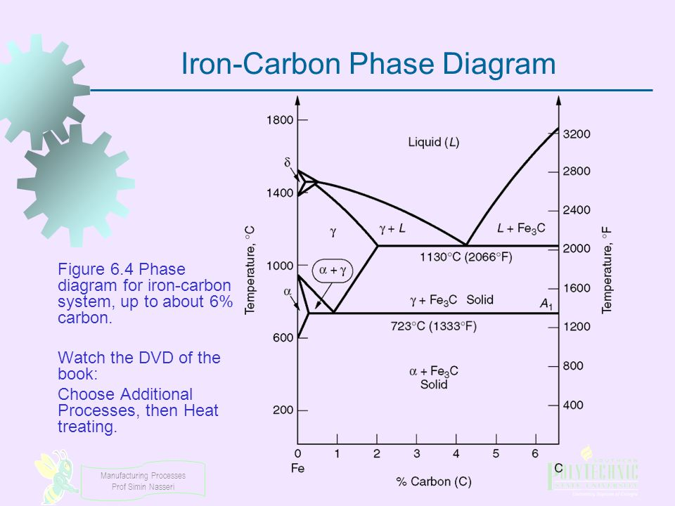 Iron-Carbon Phase Diagram