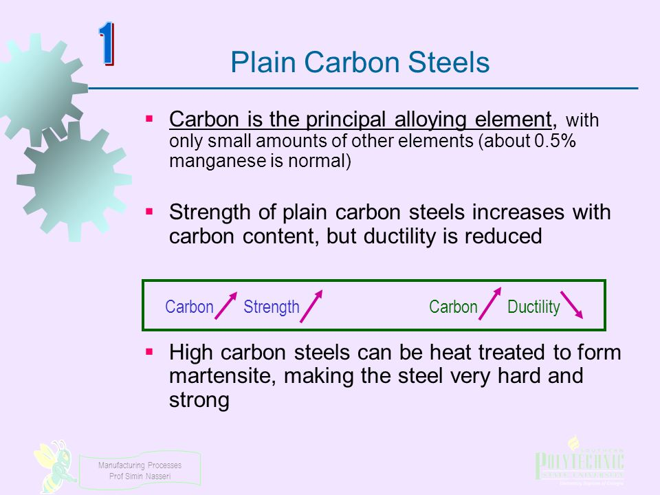 Carbon Strength Carbon Ductility