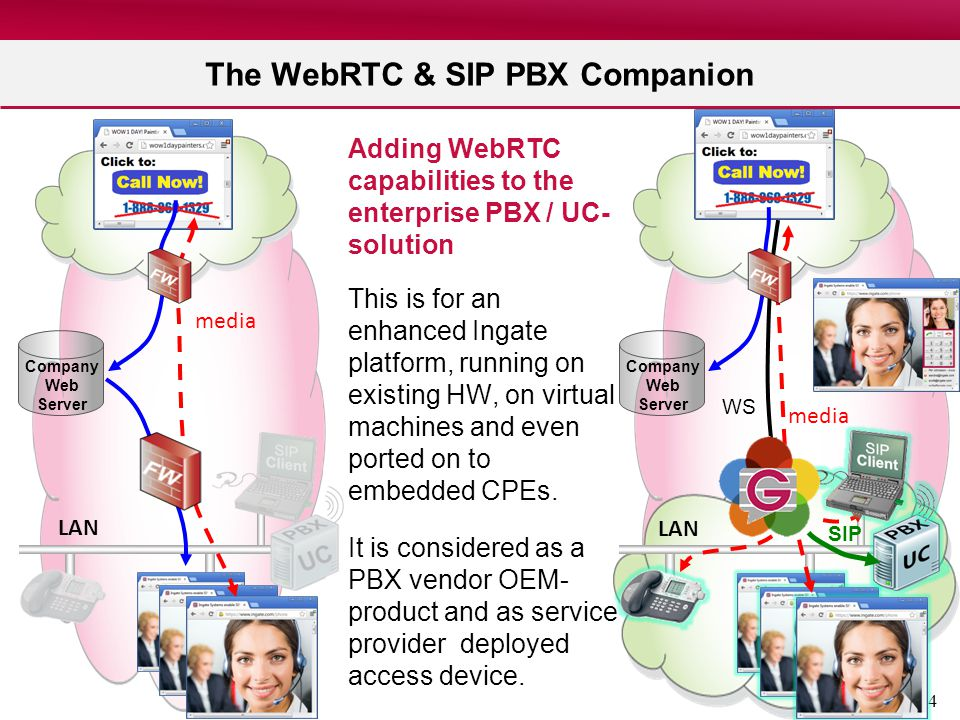 The WebRTC & SIP PBX Companion