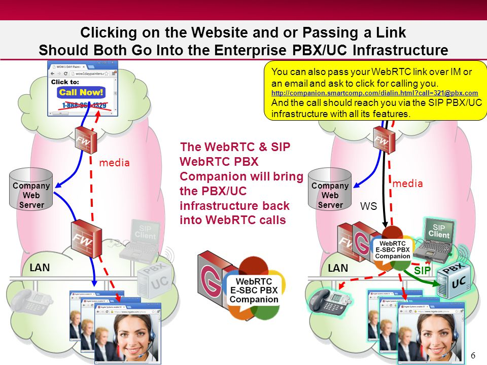 Clicking on the Website and or Passing a Link Should Both Go Into the Enterprise PBX/UC Infrastructure