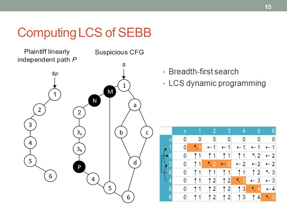 Computing LCS of SEBB Breadth-first search LCS dynamic programming