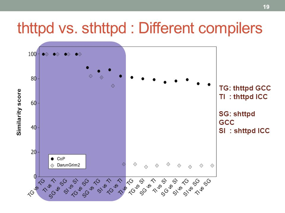 thttpd vs. sthttpd : Different compilers